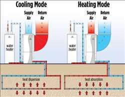 Global Geothermal Heat Pumps Market Growth, Analysis, Demand